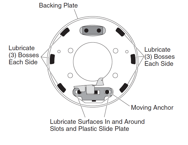 Wheel Brake Lubricating Points