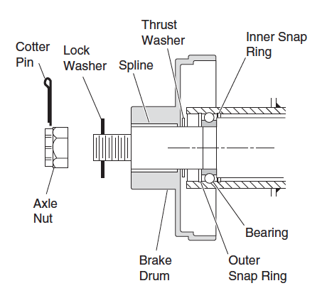 Outer Bearing and Brake Drum